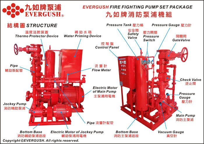Structure of EVERGUSH Fire pump with Jockey Pump