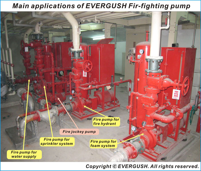 Applications of EVERGUSH FIRE PUMP SET