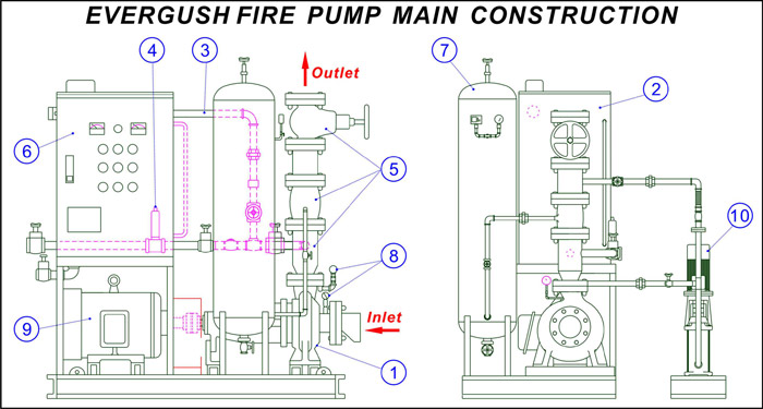 Illustration of EVERGUSH Fire pump set