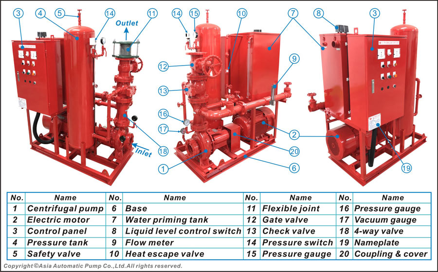 STRUCTURE OF EVERGUSH FIRE PUMP SET